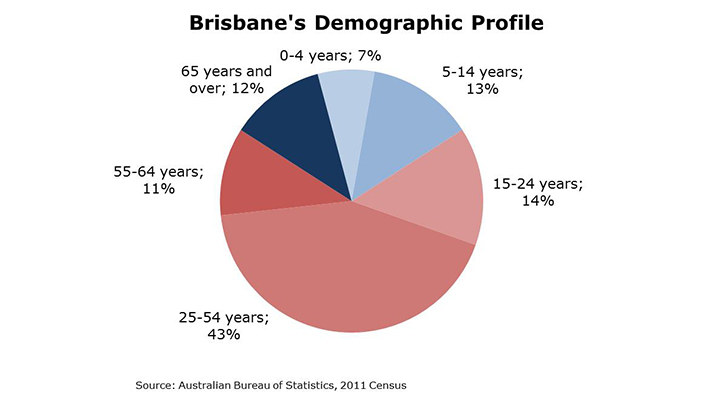 Brisbane's Demographic Profile